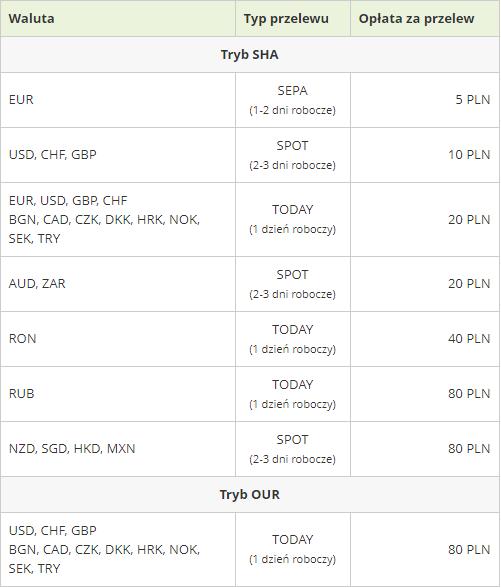 transfery walutowe w internetowykantor - tabela